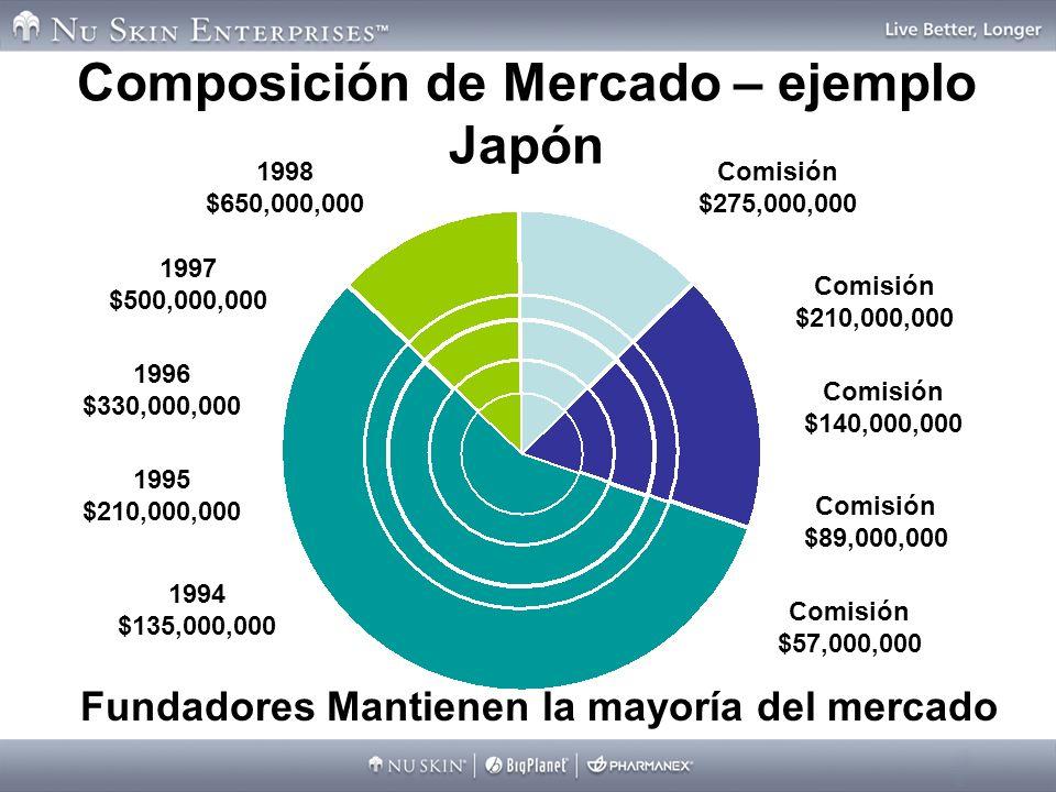 Composición de Mercado – ejemplo Japón Comisión $89,000,000 Comisión $140,000,000 Comisión $210,000,000 Comisión $275,000,000 1998 $650,000,000 1997 $500,000,000 1996 $330,000,000 1995 $210,000,000 1994 $135,000,000 Comisión $57,000,000 Fundadores Mantienen la mayoría del mercado