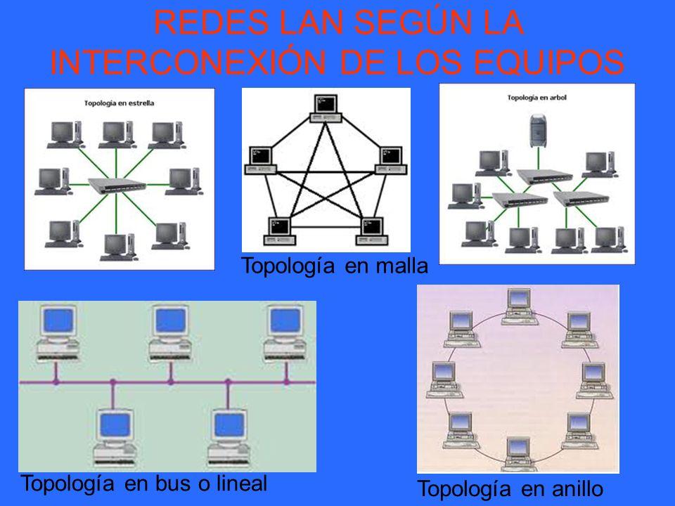 REDES LAN SEGÚN LA INTERCONEXIÓN DE LOS EQUIPOS Topología en malla Topología en bus o lineal Topología en anillo