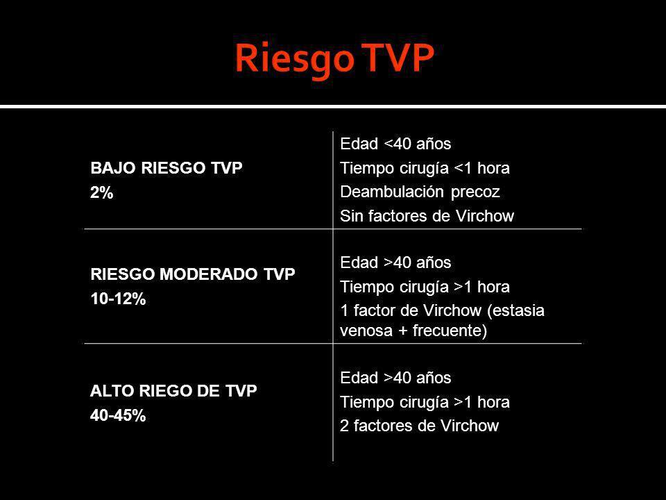 BAJO RIESGO TVP 2% Edad <40 años Tiempo cirugía <1 hora Deambulación precoz Sin factores de Virchow RIESGO MODERADO TVP 10-12% Edad >40 años Tiempo ci