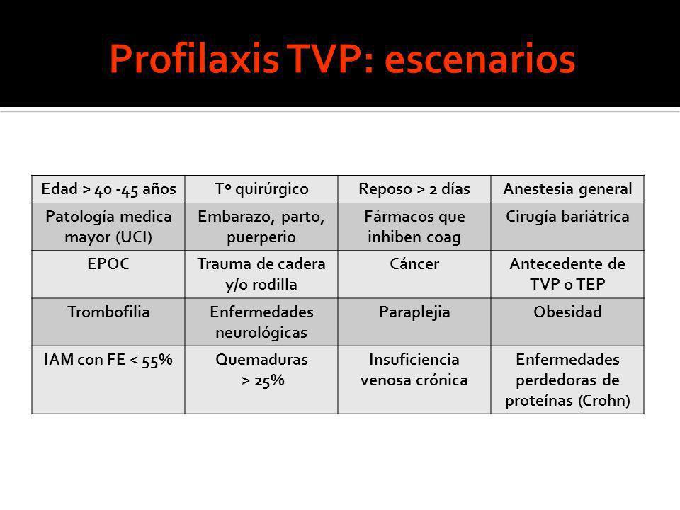 Edad > 40 -45 añosTº quirúrgicoReposo > 2 díasAnestesia general Patología medica mayor (UCI) Embarazo, parto, puerperio Fármacos que inhiben coag Ciru