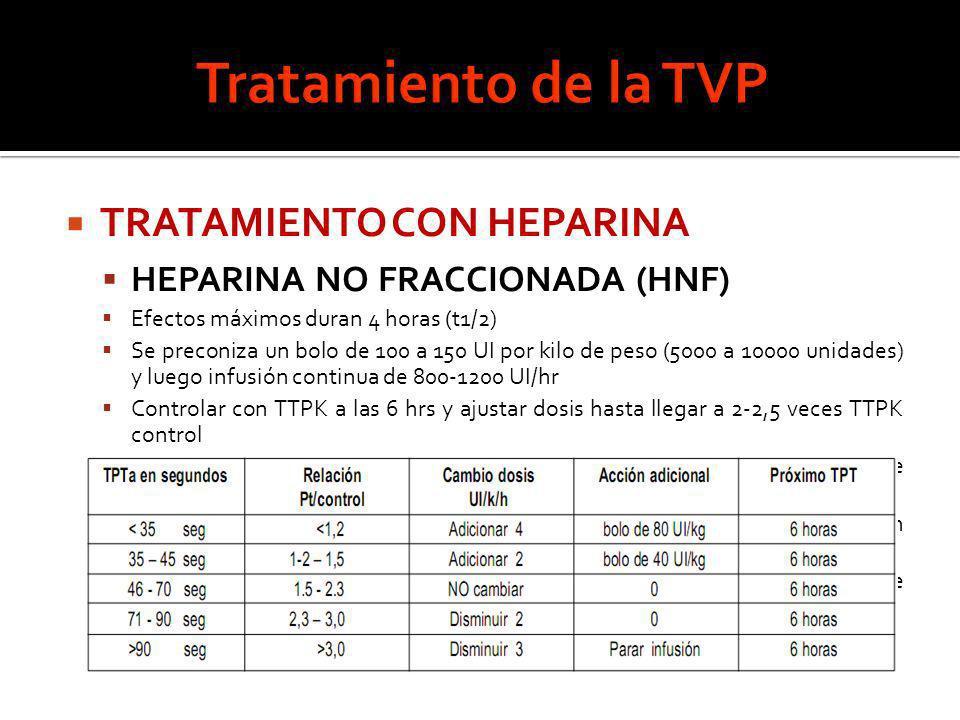 TRATAMIENTO CON HEPARINA HEPARINA NO FRACCIONADA (HNF) Efectos máximos duran 4 horas (t1/2) Se preconiza un bolo de 100 a 150 UI por kilo de peso (500