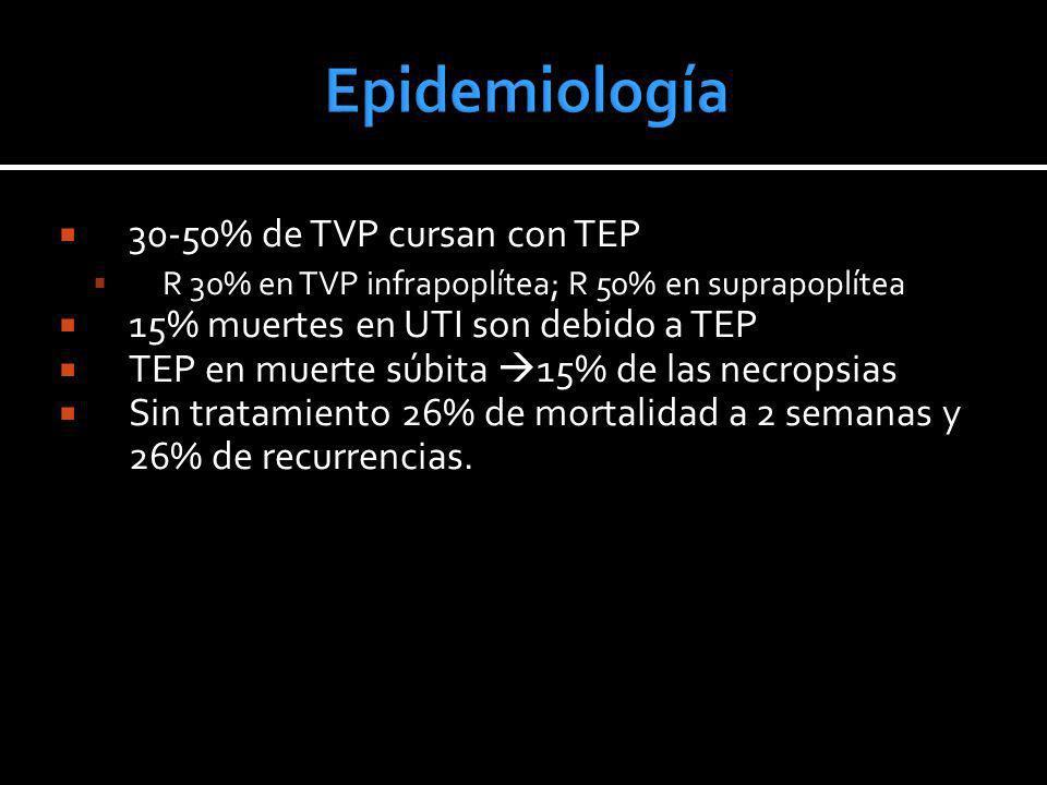 30-50% de TVP cursan con TEP R 30% en TVP infrapoplítea; R 50% en suprapoplítea 15% muertes en UTI son debido a TEP TEP en muerte súbita 15% de las ne