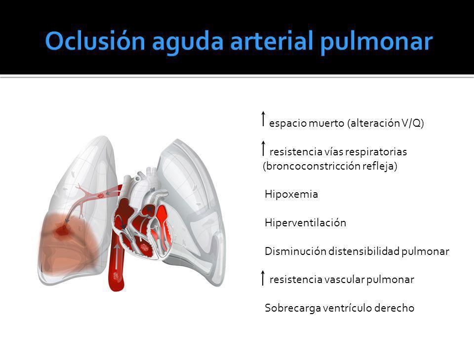 espacio muerto (alteración V/Q) resistencia vías respiratorias (broncoconstricción refleja) Hipoxemia Hiperventilación Disminución distensibilidad pul