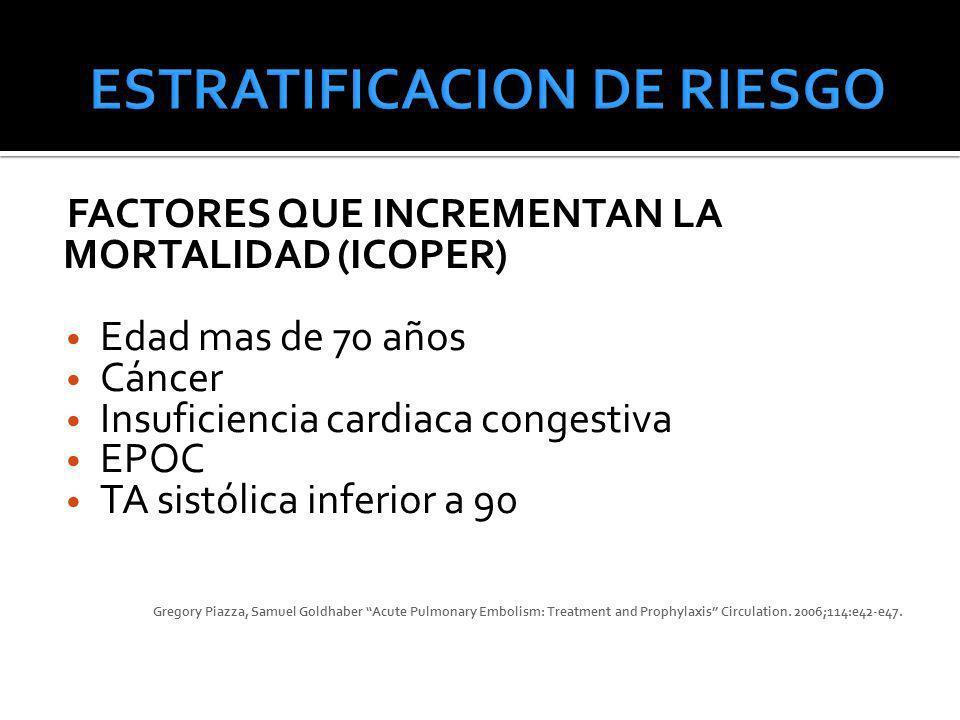 FACTORES QUE INCREMENTAN LA MORTALIDAD (ICOPER) Edad mas de 70 años Cáncer Insuficiencia cardiaca congestiva EPOC TA sistólica inferior a 90 Gregory P