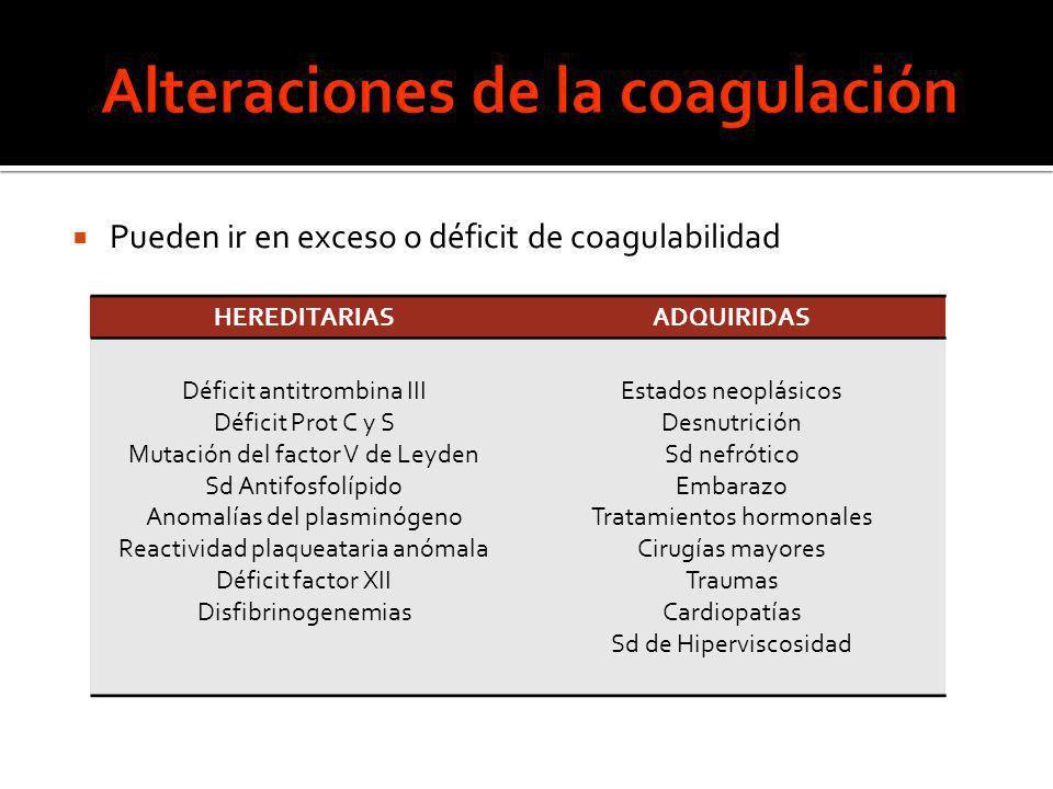 Pueden ir en exceso o déficit de coagulabilidad HEREDITARIASADQUIRIDAS Déficit antitrombina III Déficit Prot C y S Mutación del factor V de Leyden Sd