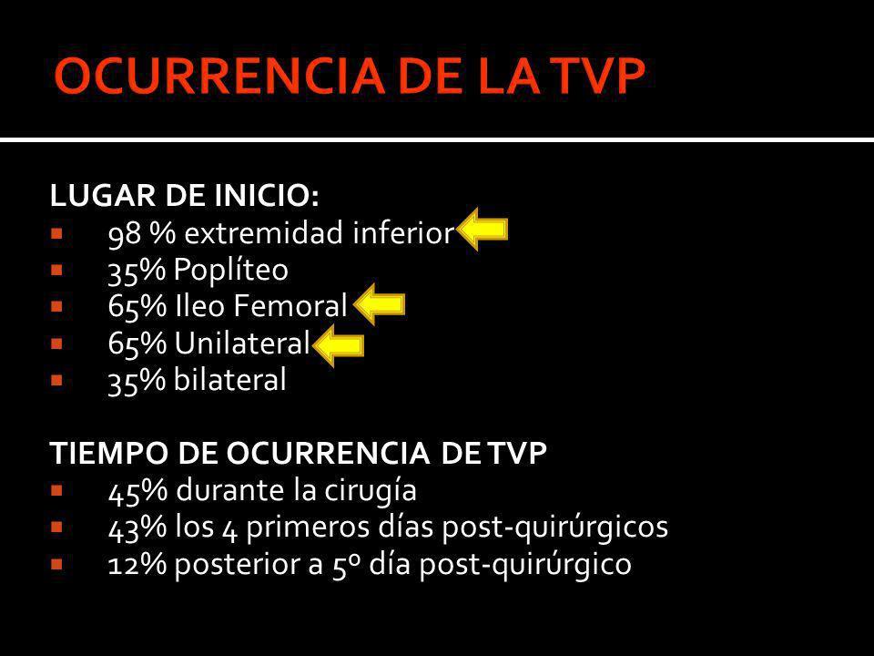 LUGAR DE INICIO: 98 % extremidad inferior 35% Poplíteo 65% Ileo Femoral 65% Unilateral 35% bilateral TIEMPO DE OCURRENCIA DE TVP 45% durante la cirugí