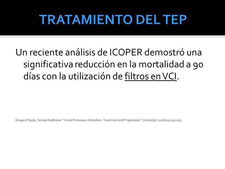 Un reciente análisis de ICOPER demostró una significativa reducción en la mortalidad a 90 días con la utilización de filtros en VCI. Gregory Piazza, S