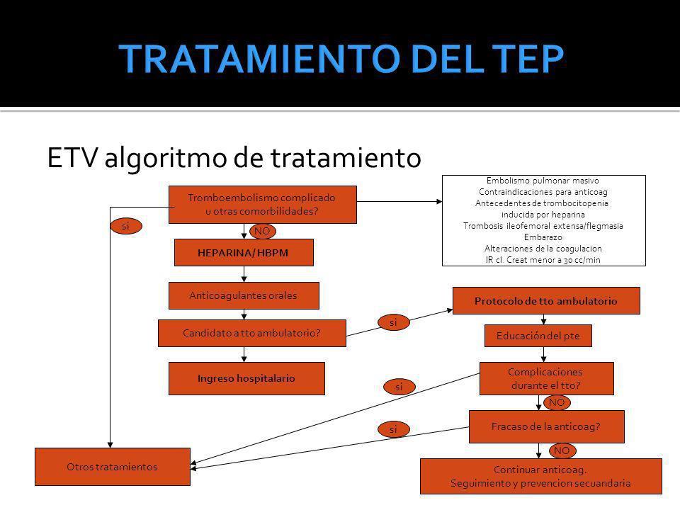 ETV algoritmo de tratamiento Tromboembolismo complicado u otras comorbilidades? NO HEPARINA/ HBPM Anticoagulantes orales Candidato a tto ambulatorio?
