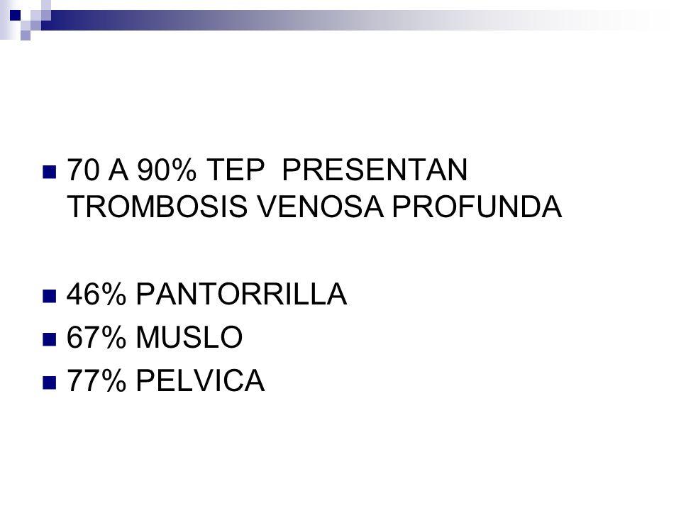70 A 90% TEP PRESENTAN TROMBOSIS VENOSA PROFUNDA 46% PANTORRILLA 67% MUSLO 77% PELVICA