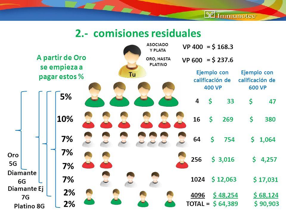 2.- comisiones residuales 4 16 64 5% 10% 7% 2% 256 1024 4096 $ 33 $ 269 $ 754 $ 3,016 Ejemplo con calificación de 400 VP VP 400 = $ 168.3 ASOCIADO Y P