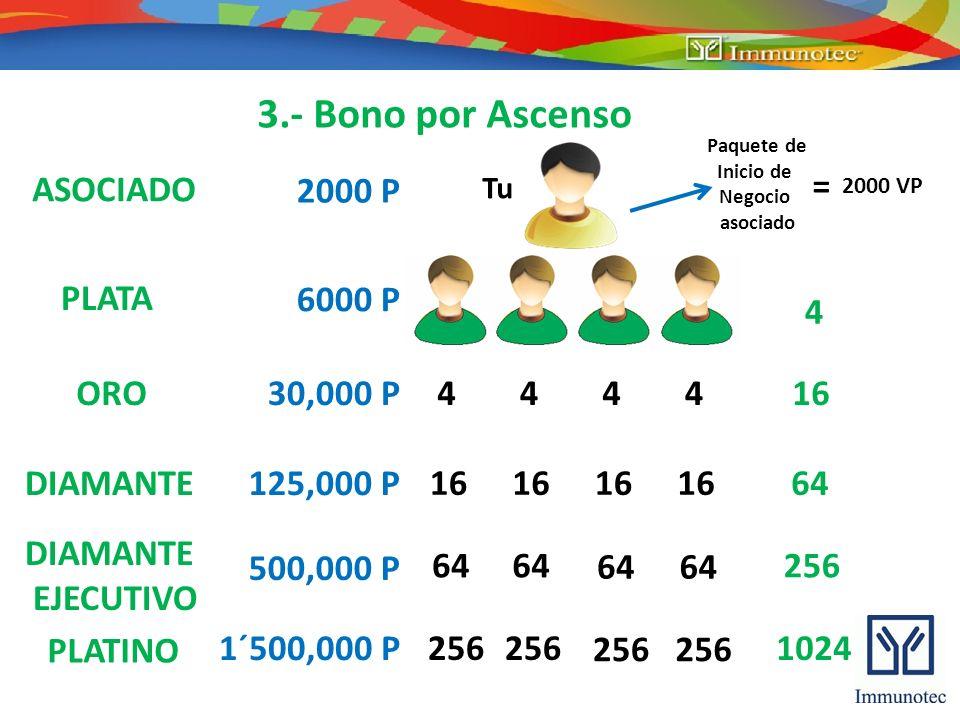 3.- Bono por Ascenso ASOCIADO PLATA ORO DIAMANTE EJECUTIVO PLATINO 2000 P 6000 P 30,000 P 125,000 P 500,000 P 1´500,000 P 2000 VP = Tu Paquete de Inic