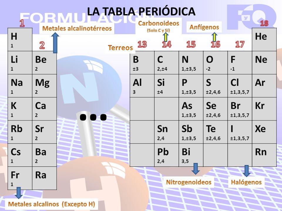 LA TABLA PERIÓDICA H1H1 Li 1 Na 1 K1K1 Rb 1 Cs 1 Fr 1 Be 2 Mg 2 Ca 2 Sr 2 Ba 2 Ra He Ne Ar Kr Xe Rn F Cl ±1,3,5,7 Br ±1,3,5,7 I ±1,3,5,7 O -2 S ±2,4,6 Se ±2,4,6 Te ±2,4,6 N 1,±3,5 P 1,±3,5 As 1,±3,5 Sb 1,±3,5 Bi 3,5 C 2,±4 Si ±4 Sn 2,4 Pb 2,4 B ±3 Al 3 …