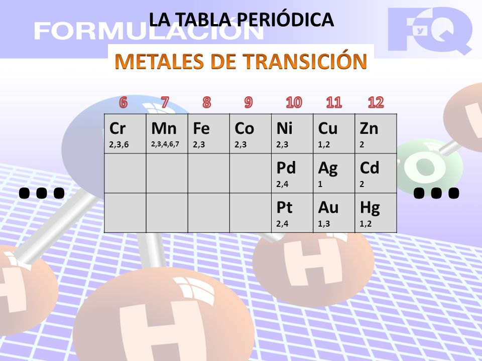 LA TABLA PERIÓDICA Cr 2,3,6 Mn 2,3,4,6,7 Fe 2,3 Co 2,3 Ni 2,3 Pd 2,4 Pt 2,4 Cu 1,2 Ag 1 Au 1,3 Zn 2 Cd 2 Hg 1,2 ……