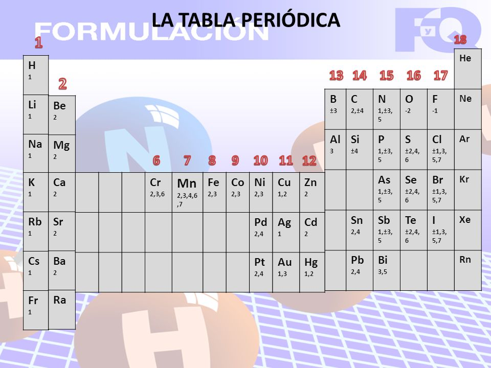 LA TABLA PERIÓDICA H1H1 Li 1 Na 1 K1K1 Rb 1 Cs 1 Fr 1 Be 2 Mg 2 Ca 2 Sr 2 Ba 2 Ra He Ne Ar Kr Xe Rn F Cl ±1,3, 5,7 Br ±1,3, 5,7 I ±1,3, 5,7 O -2 S ±2,4, 6 Se ±2,4, 6 Te ±2,4, 6 N 1,±3, 5 P 1,±3, 5 As 1,±3, 5 Sb 1,±3, 5 Bi 3,5 C 2,±4 Si ±4 Sn 2,4 Pb 2,4 B ±3 Al 3 Cr 2,3,6 Mn 2,3,4,6,7 Fe 2,3 Co 2,3 Ni 2,3 Pd 2,4 Pt 2,4 Cu 1,2 Ag 1 Au 1,3 Zn 2 Cd 2 Hg 1,2