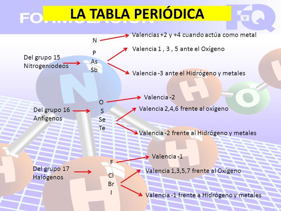 LA TABLA PERIÓDICA Del grupo 16 Anfígenos Valencia -2 Valencia 2,4,6 frente al oxígeno Valencia -2 frente al Hidrógeno y metales Del grupo 17 Halógenos Cl Br I Valencia 1,3,5,7 frente al Oxígeno Valencia -1 frente a Hidrógeno y metales S Se Te Del grupo 15 Nitrogeniodeos N Valencia 1, 3, 5 ante el Oxígeno Valencia -3 ante el Hidrógeno y metales Valencias +2 y +4 cuando actúa como metal P As Sb F Valencia -1 O