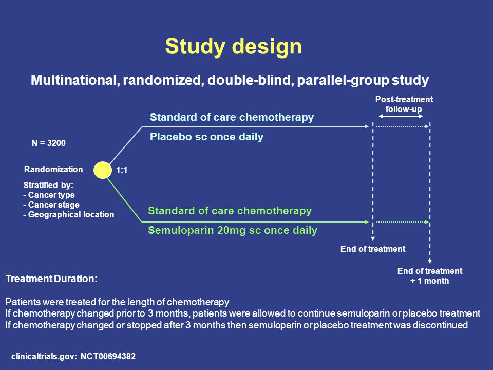 Study design Randomization Standard of care chemotherapy Placebo sc once daily Standard of care chemotherapy Semuloparin 20mg sc once daily Stratified