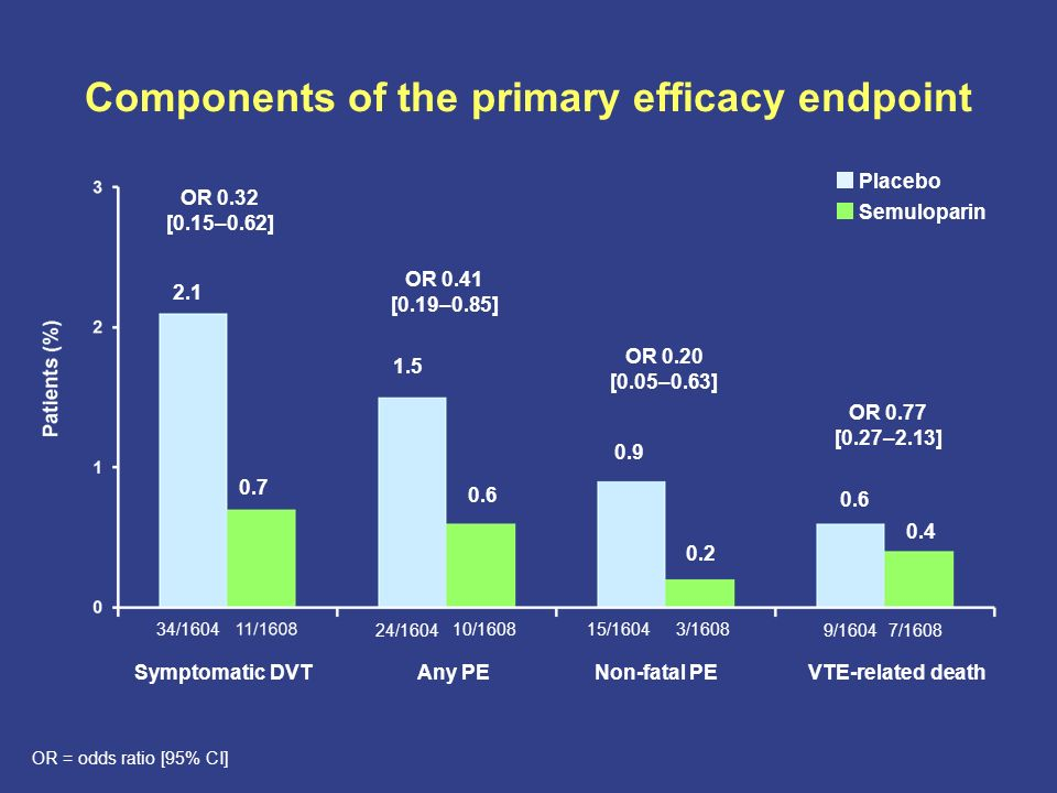 Components of the primary efficacy endpoint 34/160410/1608 24/1604 3/160815/1604 7/16089/1604 2.1 0.7 OR 0.32 [0.15–0.62] 0.6 1.5 0.2 0.9 0.4 0.6 OR 0