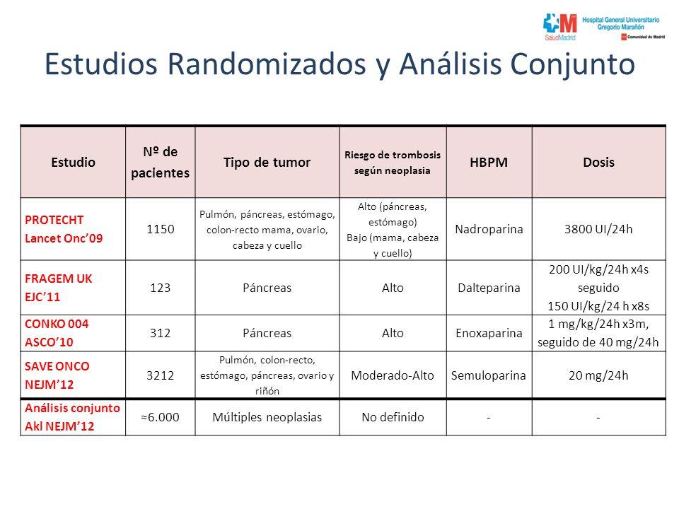 Estudios Randomizados y Análisis Conjunto Estudio Nº de pacientes Tipo de tumor Riesgo de trombosis según neoplasia HBPMDosis PROTECHT Lancet Onc09 1150 Pulmón, páncreas, estómago, colon-recto mama, ovario, cabeza y cuello Alto (páncreas, estómago) Bajo (mama, cabeza y cuello) Nadroparina3800 UI/24h FRAGEM UK EJC11 123PáncreasAltoDalteparina 200 UI/kg/24h x4s seguido 150 UI/kg/24 h x8s CONKO 004 ASCO10 312PáncreasAltoEnoxaparina 1 mg/kg/24h x3m, seguido de 40 mg/24h SAVE ONCO NEJM12 3212 Pulmón, colon-recto, estómago, páncreas, ovario y riñón Moderado-AltoSemuloparina20 mg/24h Análisis conjunto Akl NEJM12 6.000Múltiples neoplasiasNo definido--