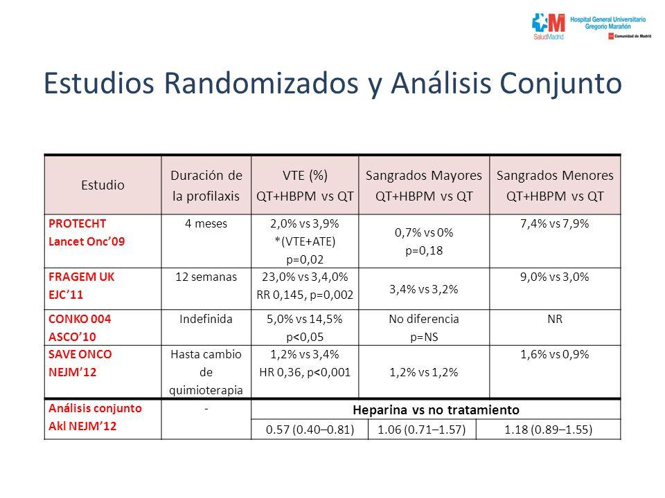 Estudios Randomizados y Análisis Conjunto Estudio Duración de la profilaxis VTE (%) QT+HBPM vs QT Sangrados Mayores QT+HBPM vs QT Sangrados Menores QT+HBPM vs QT PROTECHT Lancet Onc09 4 meses 2,0% vs 3,9% *(VTE+ATE) p=0,02 0,7% vs 0% p=0,18 7,4% vs 7,9% FRAGEM UK EJC11 12 semanas 23,0% vs 3,4,0% RR 0,145, p=0,002 3,4% vs 3,2% 9,0% vs 3,0% CONKO 004 ASCO10 Indefinida 5,0% vs 14,5% p<0,05 No diferencia p=NS NR SAVE ONCO NEJM12 Hasta cambio de quimioterapia 1,2% vs 3,4% HR 0,36, p<0,001 1,2% vs 1,2% 1,6% vs 0,9% Análisis conjunto Akl NEJM12 - Heparina vs no tratamiento 0.57 (0.40–0.81)1.06 (0.71–1.57)1.18 (0.89–1.55)