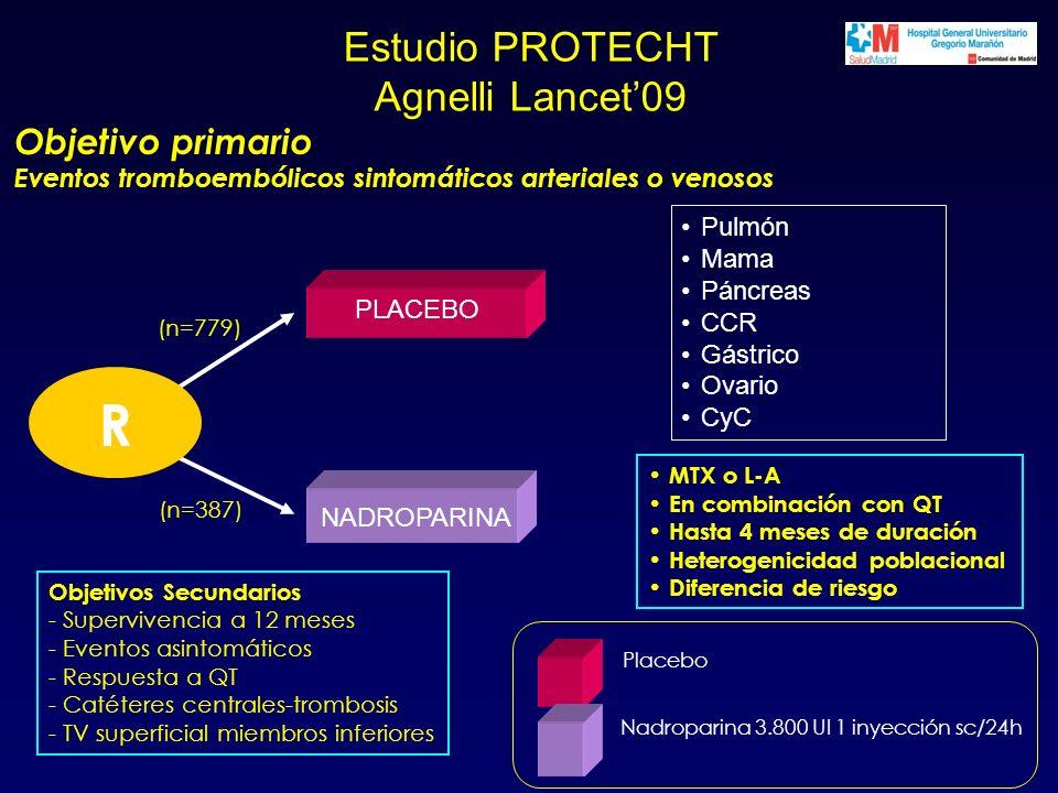 Estudio PROTECHT Agnelli Lancet09 R Objetivos Secundarios - Supervivencia a 12 meses - Eventos asintomáticos - Respuesta a QT - Catéteres centrales-trombosis - TV superficial miembros inferiores Objetivo primario Eventos tromboembólicos sintomáticos arteriales o venosos (n=779) (n=387) Nadroparina 3.800 UI 1 inyección sc/24h Placebo Pulmón Mama Páncreas CCR Gástrico Ovario CyC NADROPARINA PLACEBO MTX o L-A En combinación con QT Hasta 4 meses de duración Heterogenicidad poblacional Diferencia de riesgo