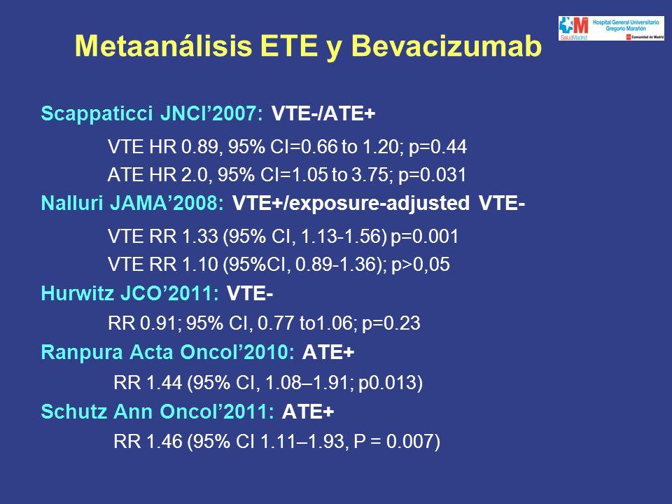 Metaanálisis ETE y Bevacizumab Scappaticci JNCI2007: VTE-/ATE+ VTE HR 0.89, 95% CI=0.66 to 1.20; p=0.44 ATE HR 2.0, 95% CI=1.05 to 3.75; p=0.031 Nalluri JAMA2008: VTE+/exposure-adjusted VTE- VTE RR 1.33 (95% CI, 1.13-1.56) p=0.001 VTE RR 1.10 (95%CI, 0.89-1.36); p>0,05 Hurwitz JCO2011: VTE- RR 0.91; 95% CI, 0.77 to1.06; p=0.23 Ranpura Acta Oncol2010: ATE+ RR 1.44 (95% CI, 1.08–1.91; p0.013) Schutz Ann Oncol2011: ATE+ RR 1.46 (95% CI 1.11–1.93, P = 0.007)