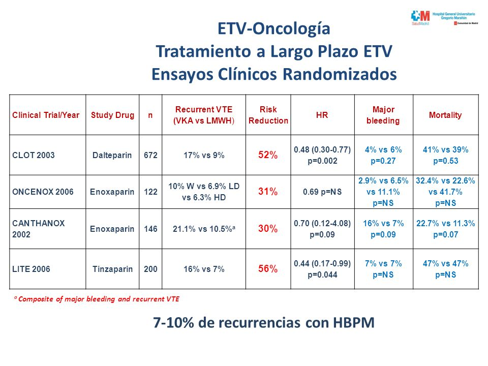 ETV-Oncología Tratamiento a Largo Plazo ETV Ensayos Clínicos Randomizados Clinical Trial/YearStudy Drugn Recurrent VTE (VKA vs LMWH) Risk Reduction HR