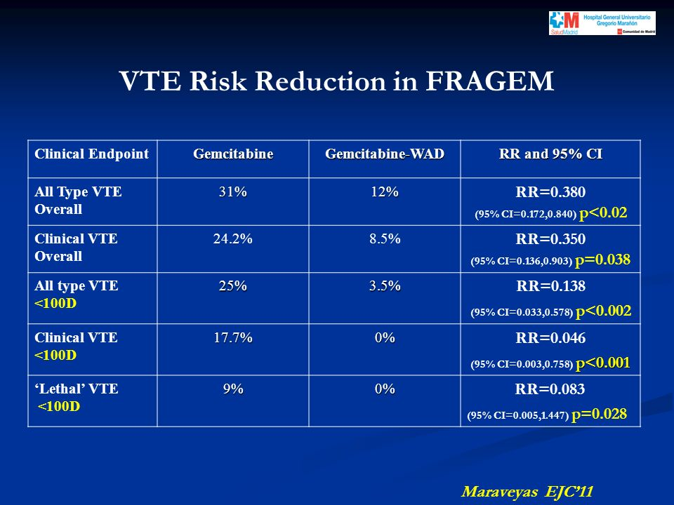 Clinical EndpointGemcitabineGemcitabine-WAD RR and 95% CI All Type VTE Overall31%12% RR=0.380 (95% CI=0.172,0.840) p<0.02 Clinical VTE Overall 24.2%8.