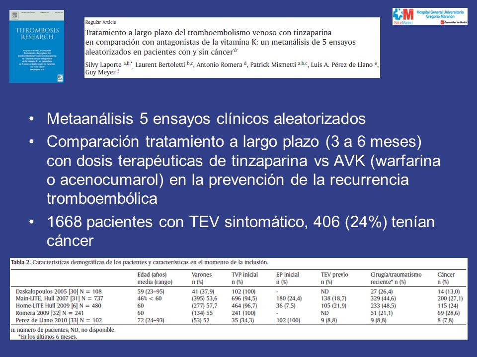 Metaanálisis 5 ensayos clínicos aleatorizados Comparación tratamiento a largo plazo (3 a 6 meses) con dosis terapéuticas de tinzaparina vs AVK (warfarina o acenocumarol) en la prevención de la recurrencia tromboembólica 1668 pacientes con TEV sintomático, 406 (24%) tenían cáncer