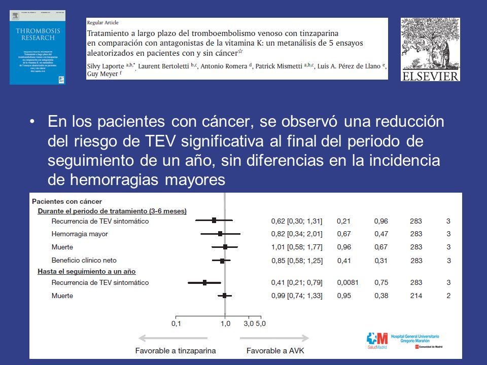 En los pacientes con cáncer, se observó una reducción del riesgo de TEV significativa al final del periodo de seguimiento de un año, sin diferencias en la incidencia de hemorragias mayores
