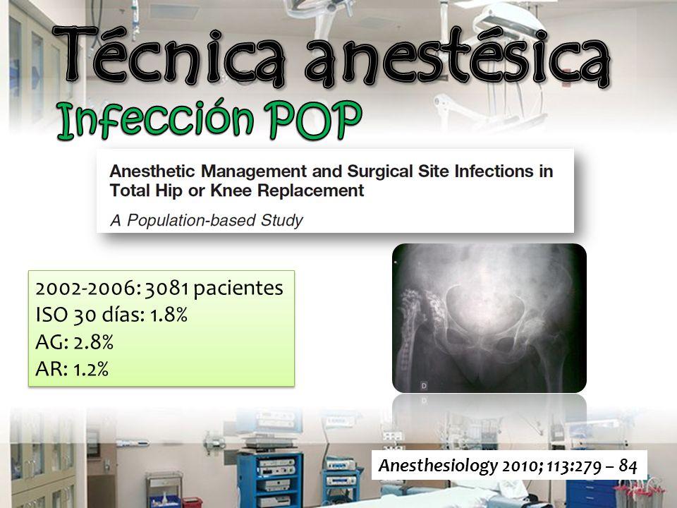 Anesthesiology 2010; 113:279 – 84 2002-2006: 3081 pacientes ISO 30 días: 1.8% AG: 2.8% AR: 1.2% 2002-2006: 3081 pacientes ISO 30 días: 1.8% AG: 2.8% AR: 1.2%