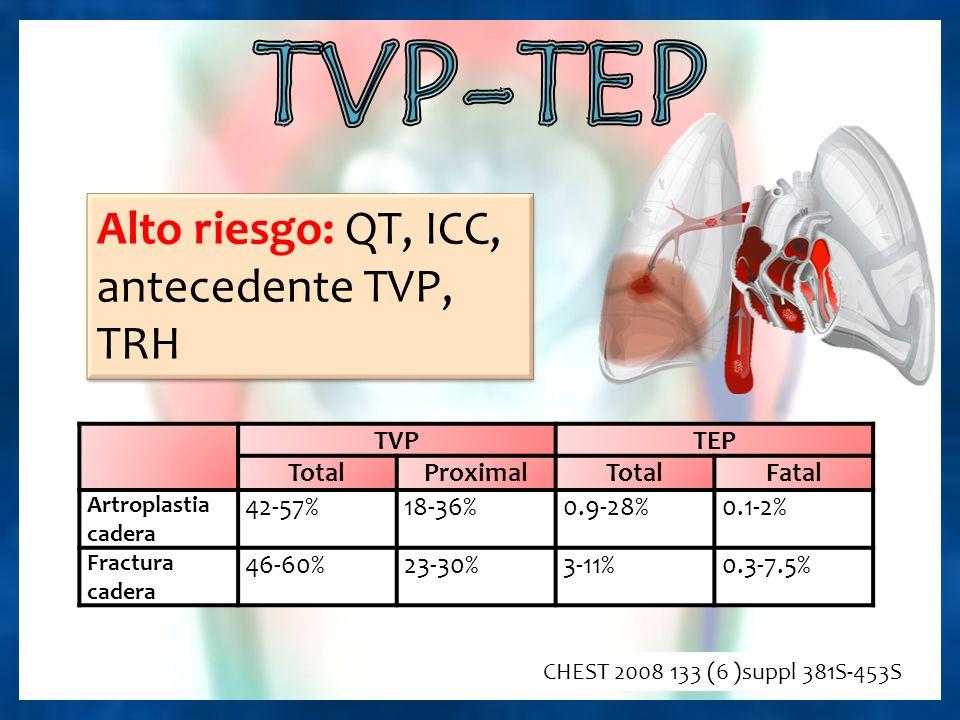 TVPTEP TotalProximalTotalFatal Artroplastia cadera 42-57%18-36%0.9-28%0.1-2% Fractura cadera 46-60%23-30%3-11%0.3-7.5% CHEST 2008 133 (6 )suppl 381S-453S Alto riesgo: QT, ICC, antecedente TVP, TRH