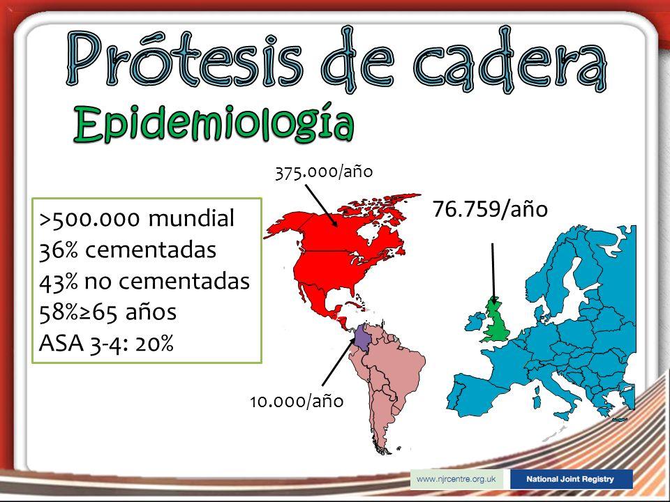 76.759/año >500.000 mundial 36% cementadas 43% no cementadas 58%65 años ASA 3-4: 20% 375.000/año 10.000/año