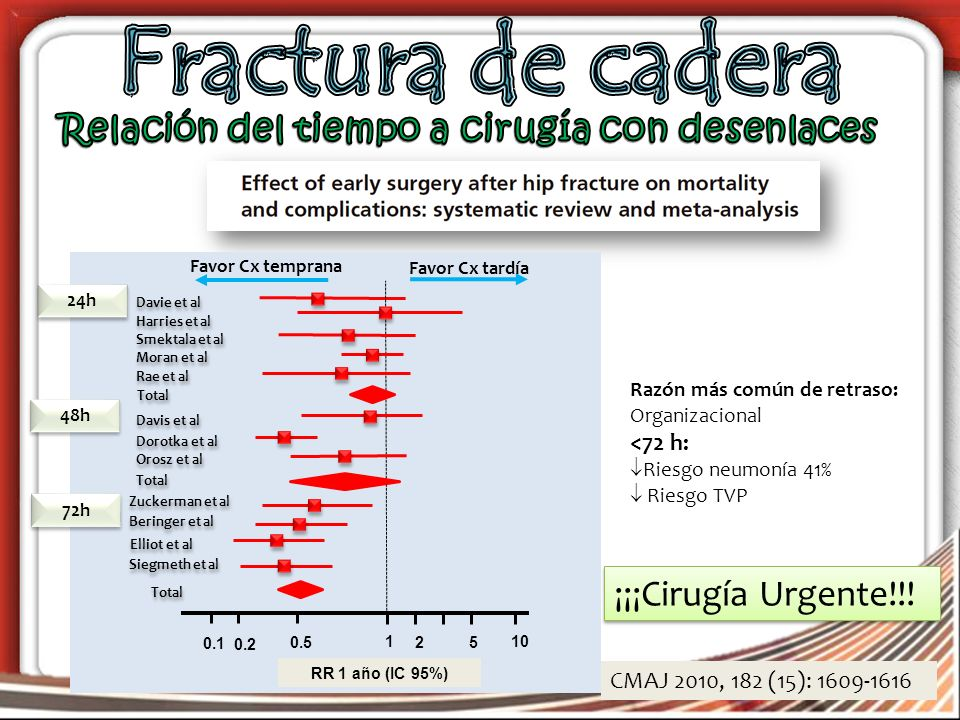 CMAJ 2010, 182 (15): 1609-1616 Davie et al RR 1 año (IC 95%) Favor Cx temprana Favor Cx tardía 110 0.1 0.2 0.52 5 24h Harries et al Smektala et al Mor