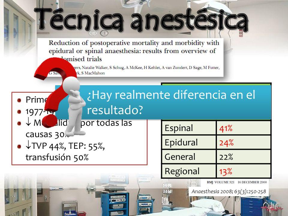 The Cochrane Library 2009, Issue 1 DesenlaceHallazgoRRDiferenciaIC 95% Mortalidad 1 mes Neuroaxial 0.690.5-0.95% Mortalidad 3 mesesNo diferencia0.920.71-1.21 TVP Neuroaxial 0.640.48-0.96 Pérdida sanguínea Neuroaxial 85 cc9-162 Confusión POP Neuroaxial 0.50.26-0.95 22 estudios 2567 pacientes