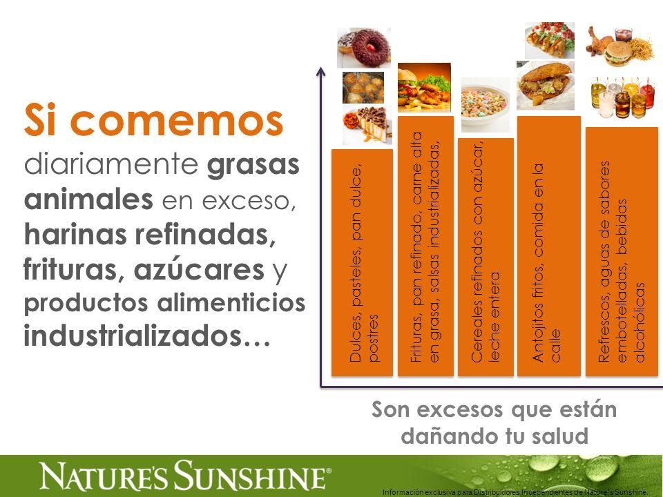 Información exclusiva para Distribuidores Independientes de Nature´s Sunshine.. Si comemos diariamente grasas animales en exceso, harinas refinadas, f