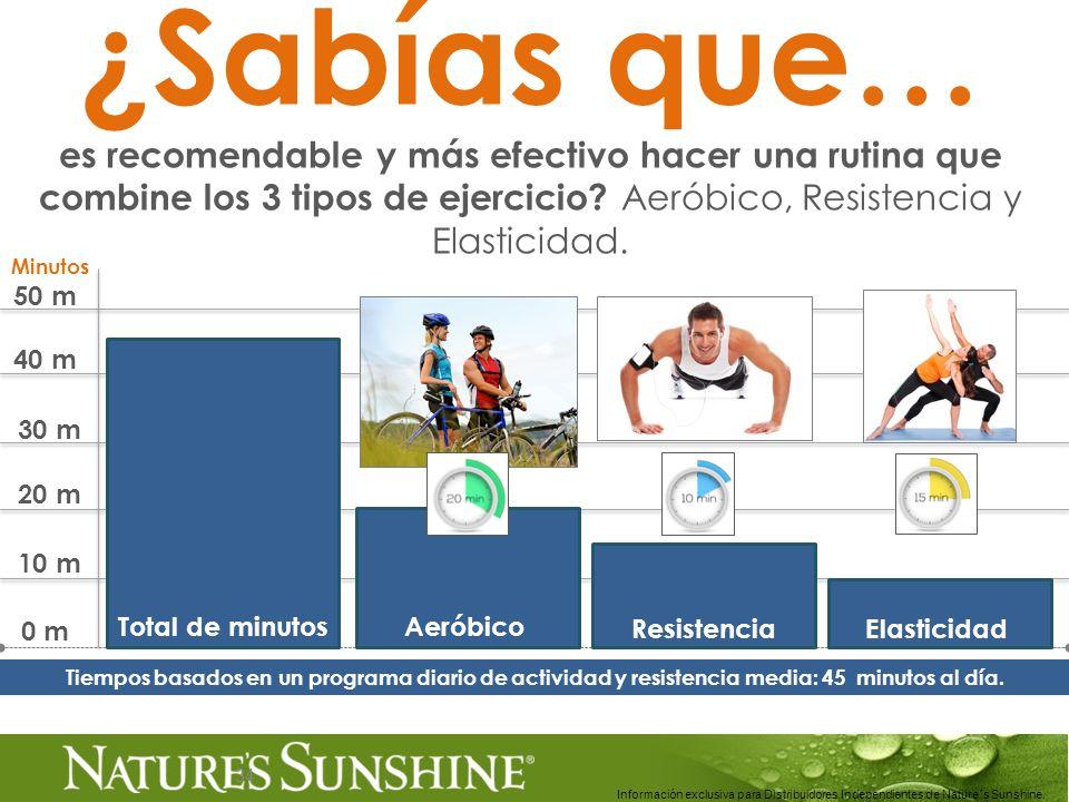 34 ¿Sabías que… es recomendable y más efectivo hacer una rutina que combine los 3 tipos de ejercicio? Aeróbico, Resistencia y Elasticidad. Información