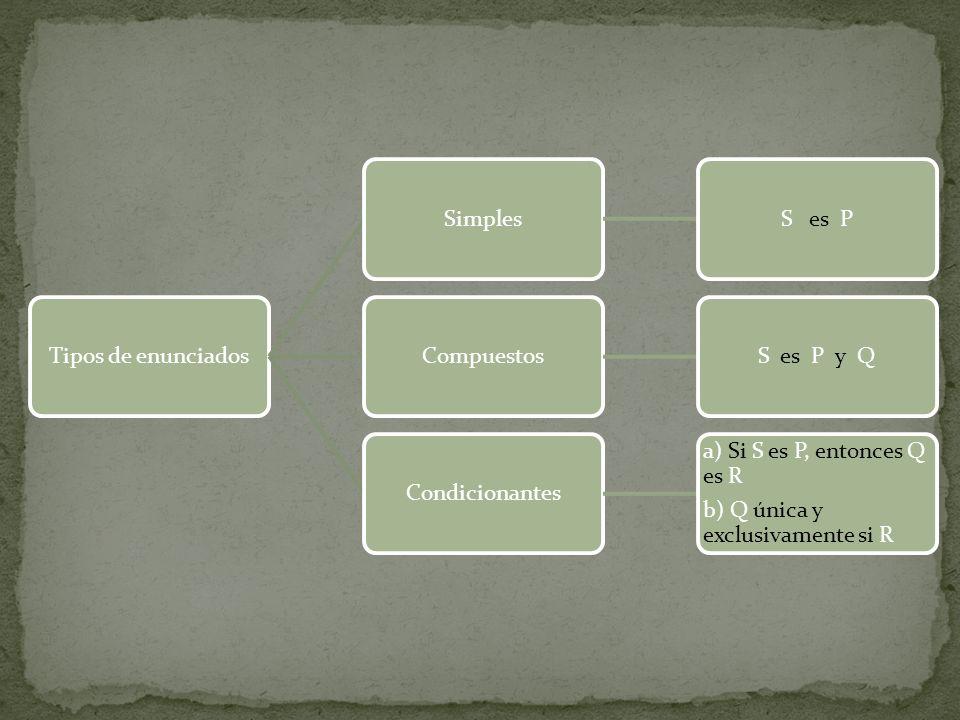 Tipos de enunciadosSimplesS es PCompuestosS es P y QCondicionantes a) Si S es P, entonces Q es R b) Q única y exclusivamente si R