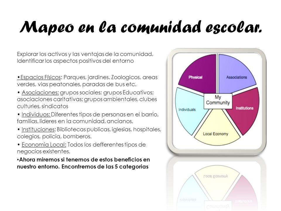 Mapeo en la comunidad escolar. Explorar los activos y las ventajas de la comunidad, Identificar los aspectos positivos del entorno Espacios Físicos: P