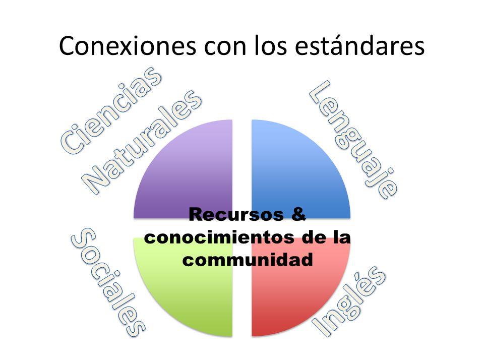 Conexiones con los estándares Recursos & conocimientos de la communidad