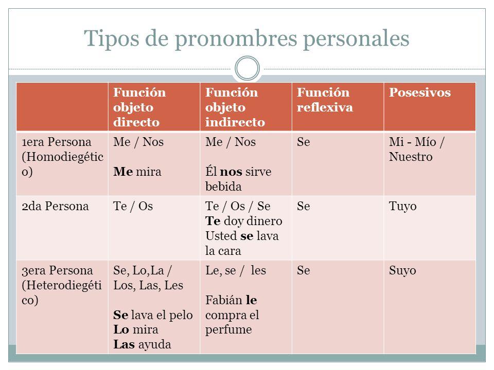 Tipos de pronombres personales Función objeto directo Función objeto indirecto Función reflexiva Posesivos 1era Persona (Homodiegétic o) Me / Nos Me m