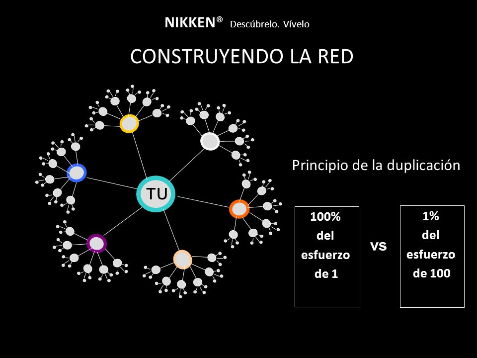 CONSTRUYENDO LA RED NIKKEN® Descúbrelo. Vívelo Principio de la duplicación TU 100% del esfuerzo de 1 1% del esfuerzo de 100 vs