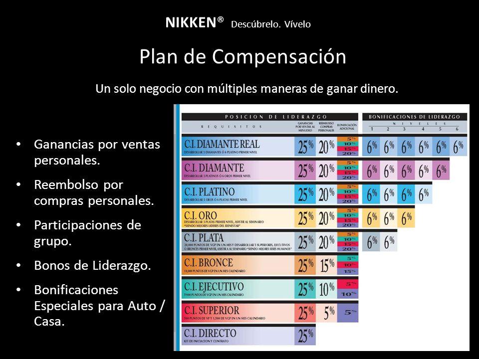 Plan de Compensación NIKKEN® Descúbrelo. Vívelo Un solo negocio con múltiples maneras de ganar dinero. Ganancias por ventas personales. Reembolso por