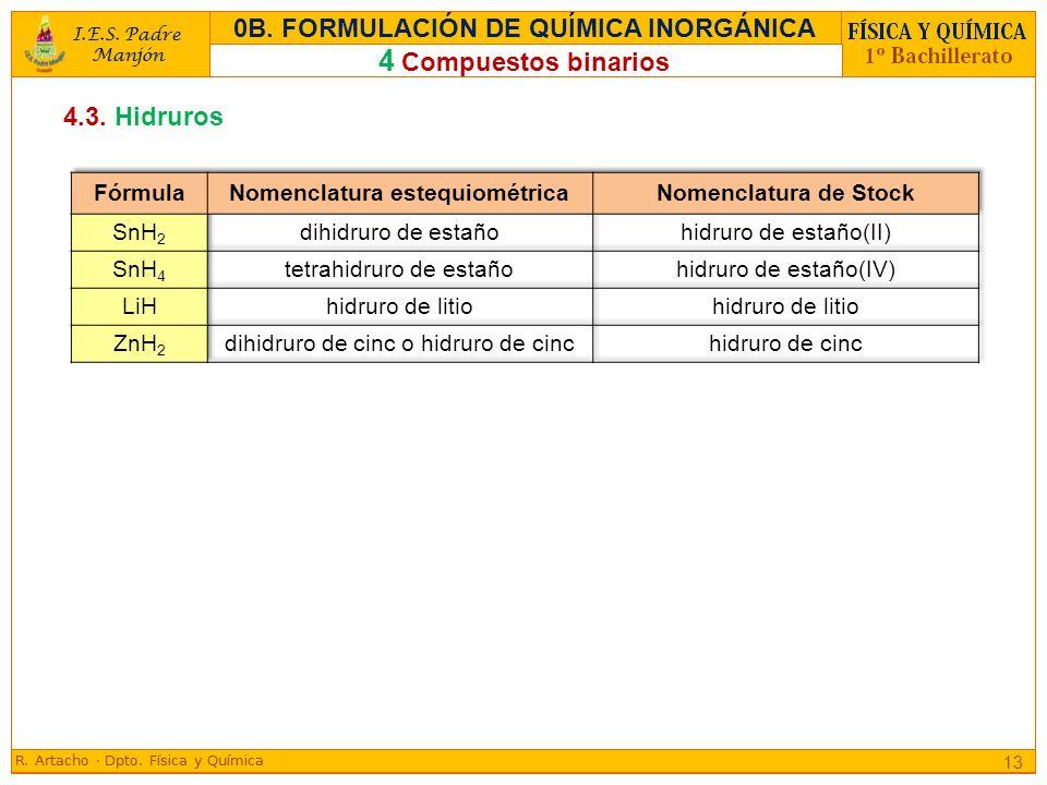 4.3. Hidruros 13 4 Compuestos binarios 0B. FORMULACIÓN DE QUÍMICA INORGÁNICA