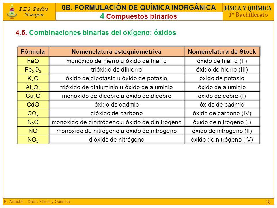 4.5. Combinaciones binarias del oxígeno: óxidos 18 4 Compuestos binarios 0B. FORMULACIÓN DE QUÍMICA INORGÁNICA