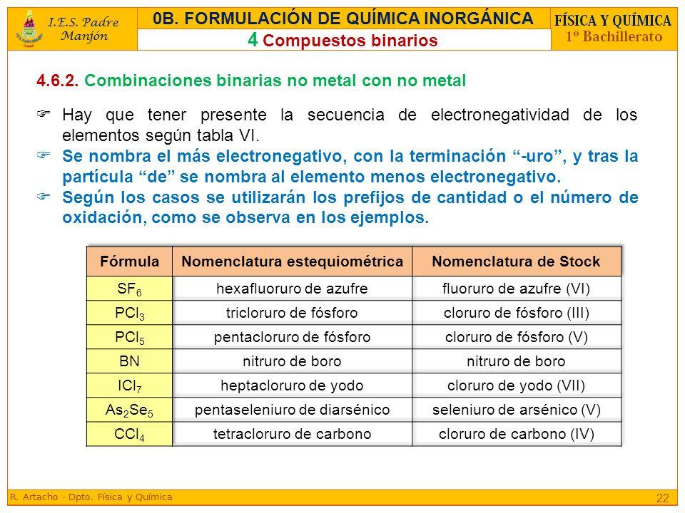 4.6.2. Combinaciones binarias no metal con no metal Hay que tener presente la secuencia de electronegatividad de los elementos según tabla VI. Se nomb