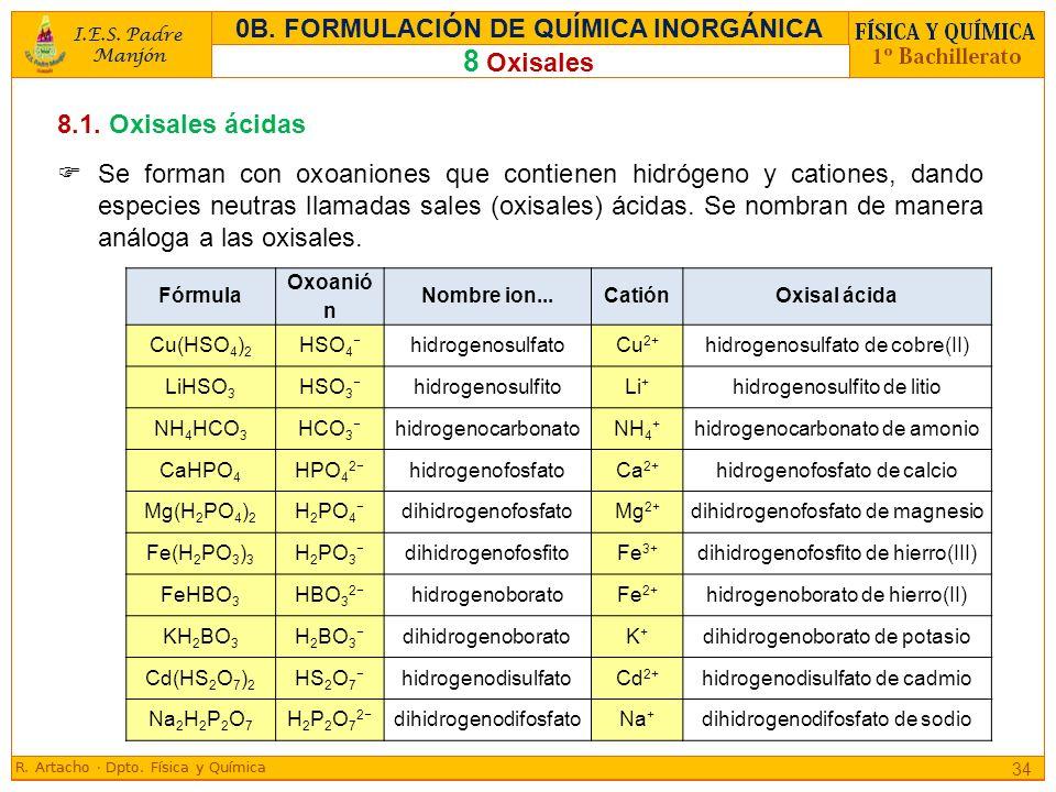 Fórmula Oxoanió n Nombre ion...CatiónOxisal ácida Cu(HSO 4 ) 2 HSO 4 hidrogenosulfatoCu 2+ hidrogenosulfato de cobre(II) LiHSO 3 HSO 3 hidrogenosulfit