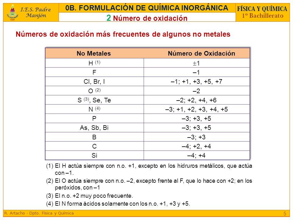(1) El H actúa siempre con n.o. +1, excepto en los hidruros metálicos, que actúa con –1. (2) El O actúa siempre con n.o. –2, excepto frente al F, que