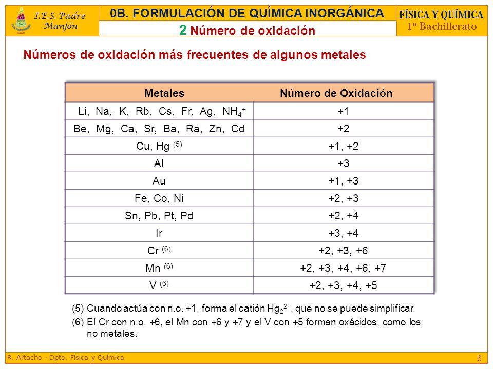 (5) Cuando actúa con n.o. +1, forma el catión Hg 2 2+, que no se puede simplificar. (6) El Cr con n.o. +6, el Mn con +6 y +7 y el V con +5 forman oxác