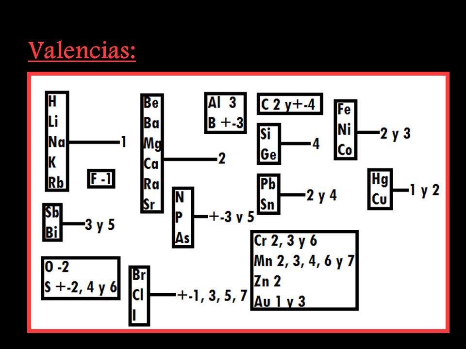 No Metales: B, Si, C, Sb, As, P, N, H, Te, Se, S, I, Br, Cl, O, F. Metales: Li, Rb, K, Ba, Ca, Na, Mg, Al, Mn, Zn, Fe, Ni, Sn, Pb, H, Cu, Ag, Hg, Pt,