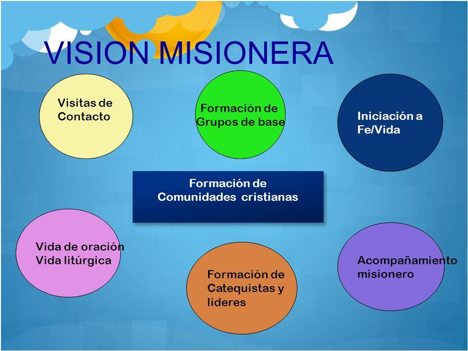 VISION MISIONERA Visitas de Contacto Formación de Grupos de base Iniciación a Fe/Vida Vida de oración Vida litúrgica Formación de Catequistas y lidere